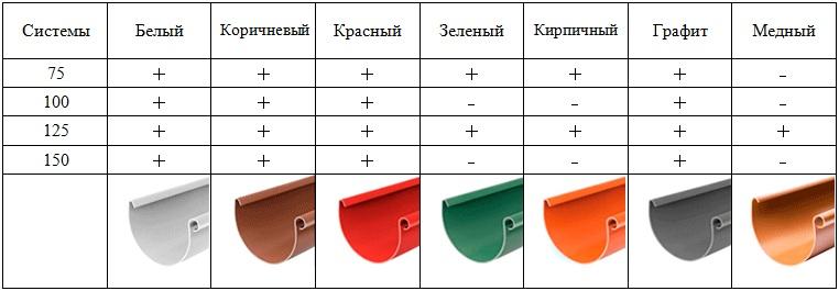таблица цветов водосточных систем
