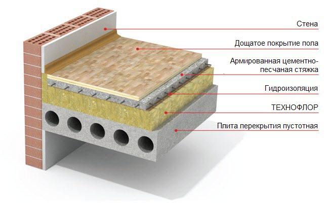 Технофлор - конструкция плавающего пола | Первый Дом
