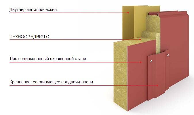 ТЕХНОСЭНДВИЧ - структура | Первый дом