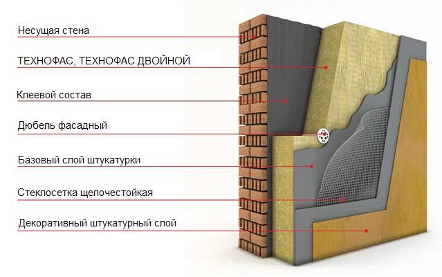 Технофас теплоизоляция Технониколь
