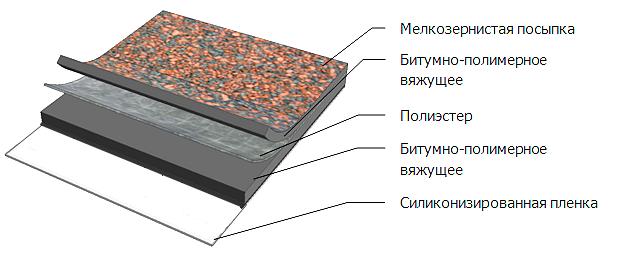 Гидроизоляция ос барьер 6 слоев шпатлевки первые слои выполняются сравнительно густой шпатлевкой последние